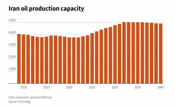 برجسته شدن دو راهی اوپک بر سر کاهش تولید از سوی ایران