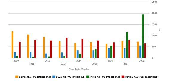 آیا تقاضای متزلزل برای واردات بر قیمتگذاری پی وی سی ماه آگوست اثرگذار خواهد بود؟