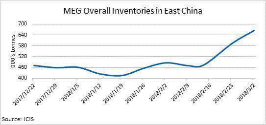 احتمال ادامه کاهش قیمت های مونو اتیلن گلیکول چین در کوتاه مدت