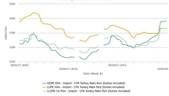 قیمت پلی اتیلن سنگین برای اولین بار در 2 سال اخیر گران تر از سبک شد