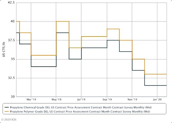 US January propylene contracts settle at a rollover.