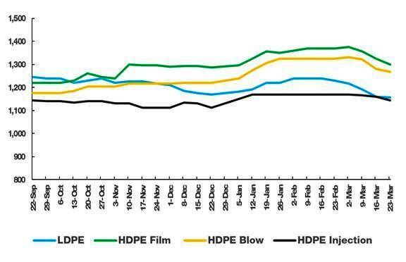 Foreseeing a price shock in polymer market/The possibility of a decline in prices up to at least $100 per ton