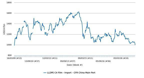 کاهش قیمت پلی اتیلن سبک خطی گرید فیلم وارداتی در چین به زیر آستانهی 1000 دلار در هر تن