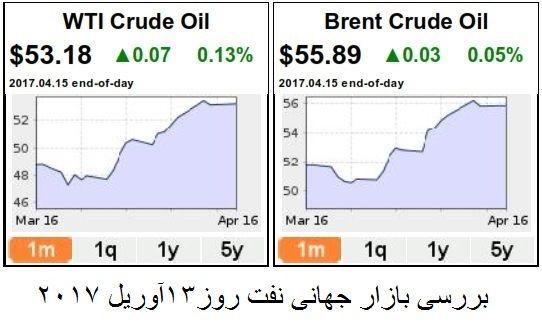 بازار نفت به تعادل نزدیک می شود