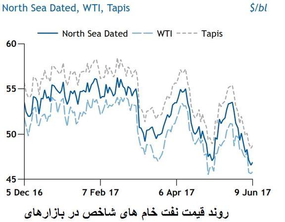 نگرانی ها مانع بازگشت قیمت نفت به کانال ۵۰ دلار شد