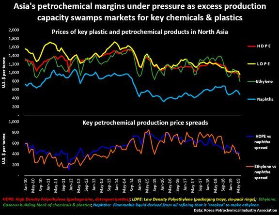 Asian petrochemical profits slammed by trade war crossfire, oversupply.