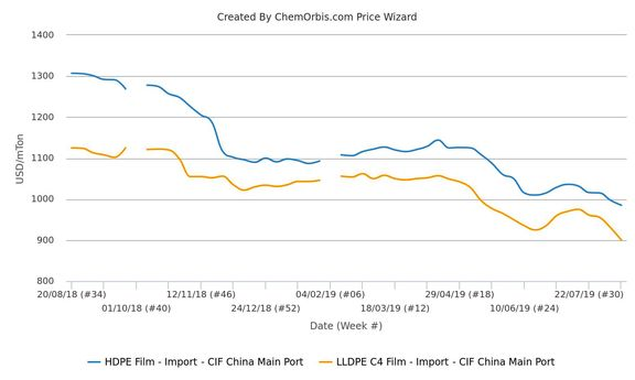 Yuan devaluation sends import LLDPE, HDPE back to 10-year low in China.